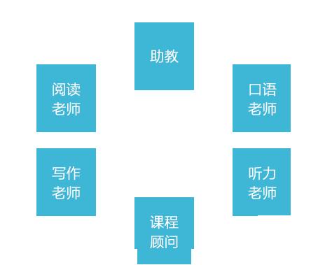 煙台托福培(pei)訓機(ji)構服務5